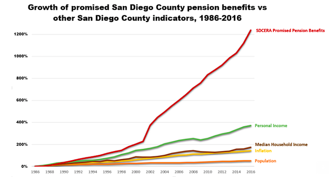 """The size of promised pension benefits exploded after 2002."""""