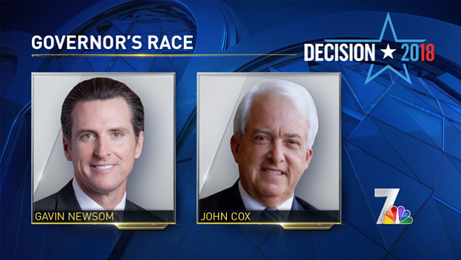 Newsom supports Proposition 47 while republican candidate John Cox wants to repeal it.