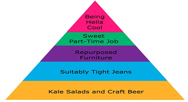 Hierarchy of Assorted Hipster Needs