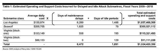 Cost summary page