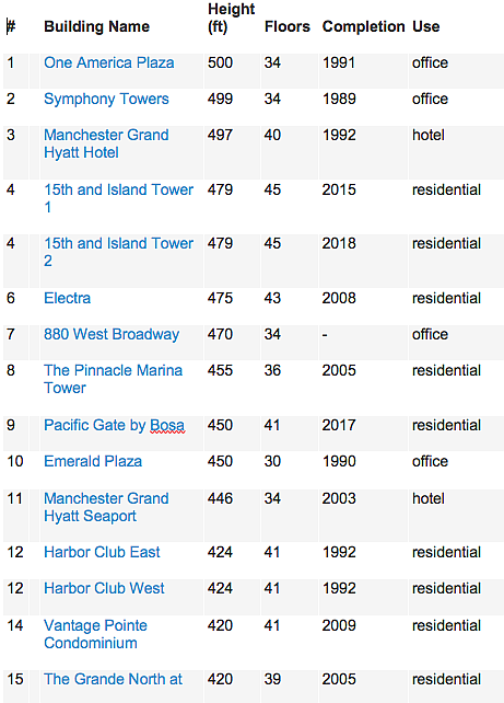 Tallest 15 buildings in San Diego, per The Skyscraper Center