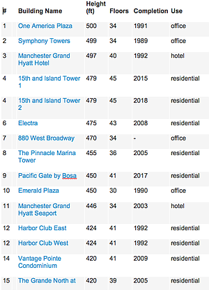 Tallest 15 buildings in San Diego, per The Skyscraper Center