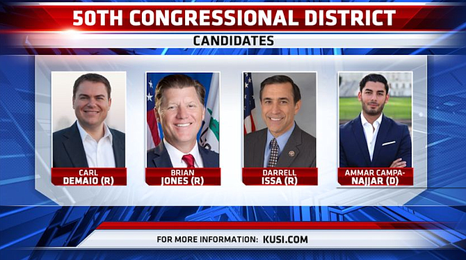 Darrell Issa joined the 50th Congressional District race and split the conservative vote. Issa goes on to challenge Ammar Campa-Najjar in November.