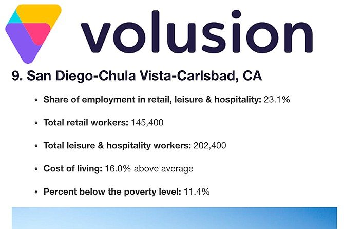 "Volusion reported that the COVID-19 ""crisis disproportionately affects the 21.3 percent of American workers in retail, leisure, and hospitality"" in San Diego, Chula Vista, and Carlsbad."